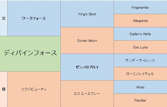 ディバインフォースの三代血統表