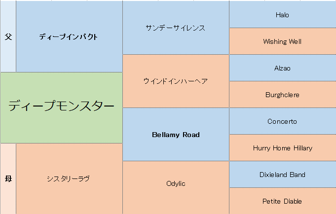 ディープモンスターの三代血統表