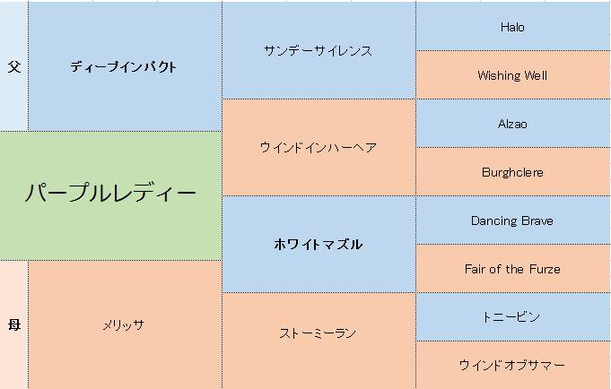 パープルレディーの三代血統表