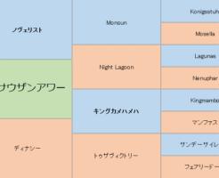 メイサウザンアワーの三代血統表