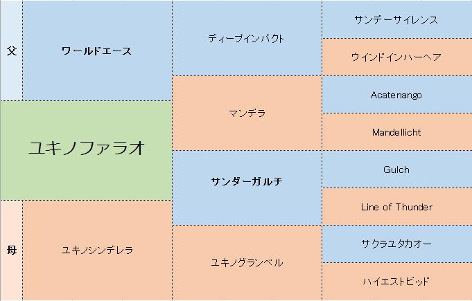 ユキノファラオの三代血統表