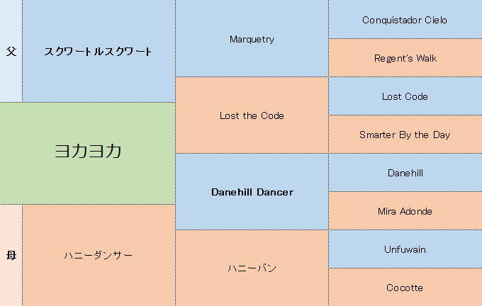 ヨカヨカの三代血統表