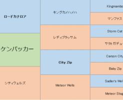 リッケンバッカーの三代血統表
