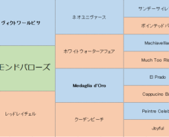 レイモンドバローズの三代血統表