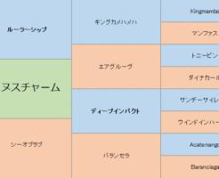 ワンダフルタウンの三代血統表