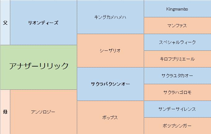 アナザーリリックの三代血統表