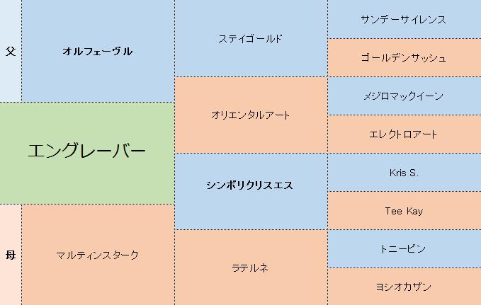 エングレーバーの三代血統表