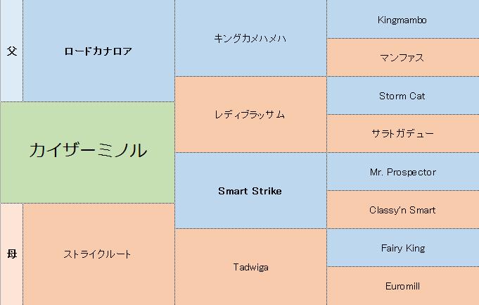 カイザーミノルの三代血統表