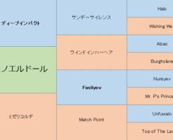 サトノエルドールの三代血統表