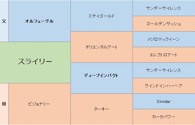 スライリーの三代血統表