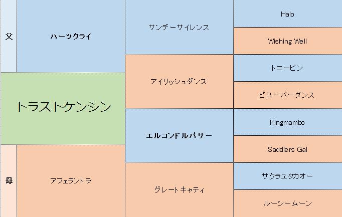 トラストケンシンの三代血統表