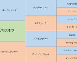 バジオウの三代血統表