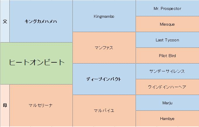 ヒートオンビートの三代血統表