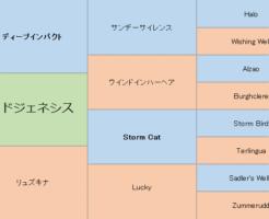 レッドジェネシスの三代血統表