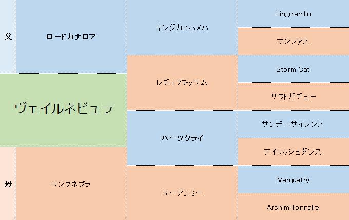 ヴェイルネビュラの三代血統表