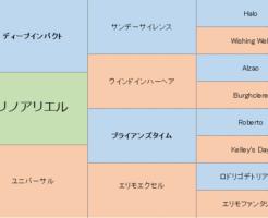クリノアリエルの三代血統表