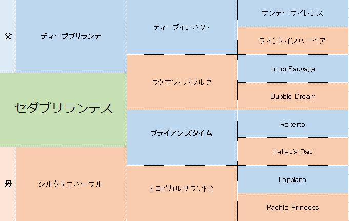 セダブリランテスの三代血統表