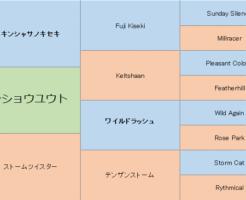 センショウユウトの三代血統表