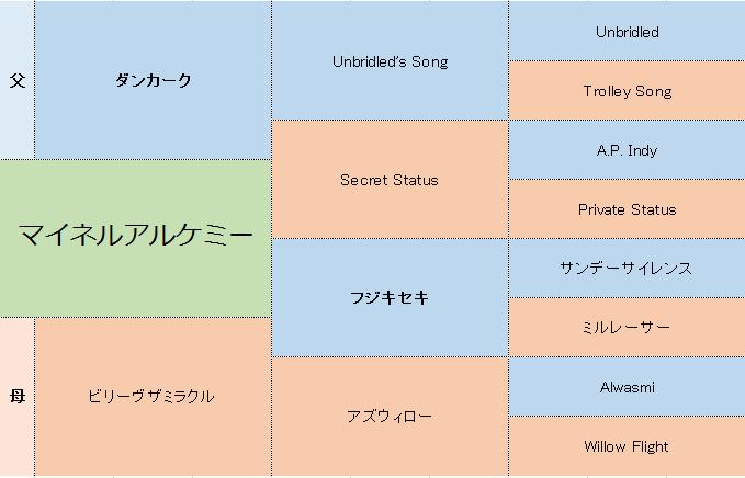 マイネルアルケミーの三代血統表