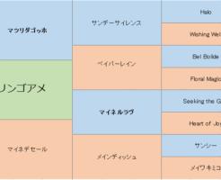 リンゴアメの三代血統表