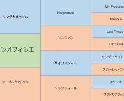 グランオフィシエの三代血統表