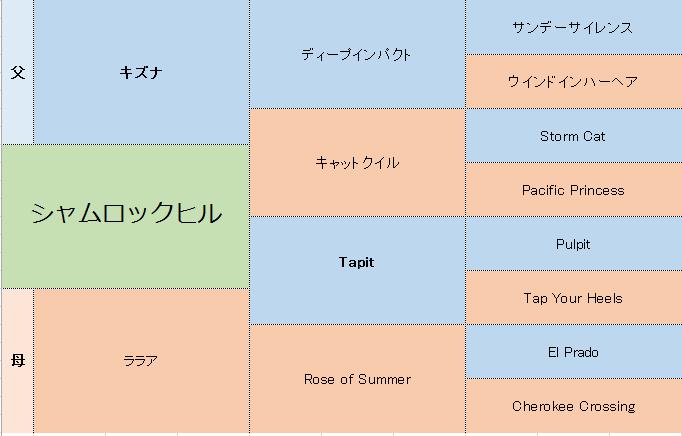 シャムロックヒルの三代血統表