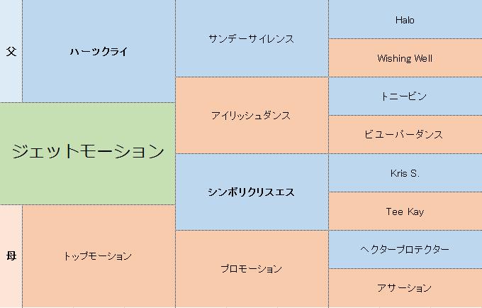 ジェットモーションの三代血統表