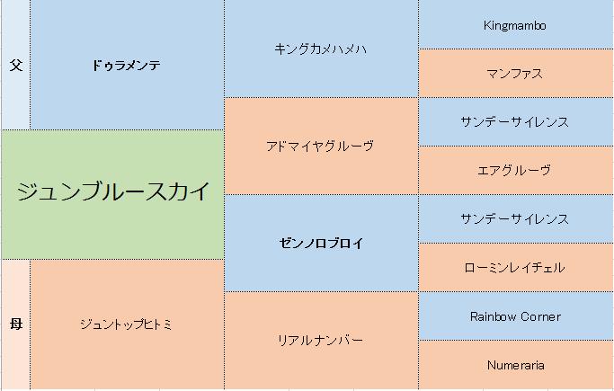 ジュンブルースカイの三代血統表
