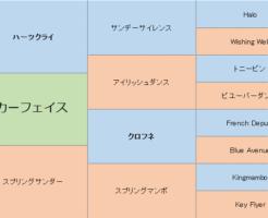 スカーフェイスの三代血統表