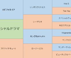 スペシャルドラマの三代血統表