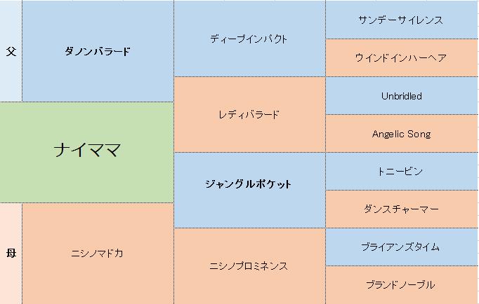 ナイママの三代血統表