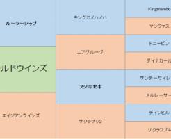 ワールドウインズの三代血統表