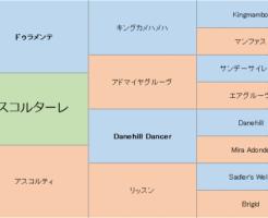 アスコルターレの三代血統表
