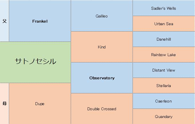 サトノセシルの三代血統表