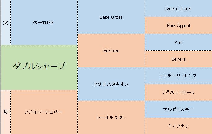 ダブルシャープの三代血統表
