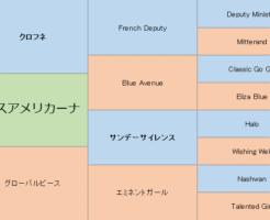 パクスアメリカーナの三代血統表