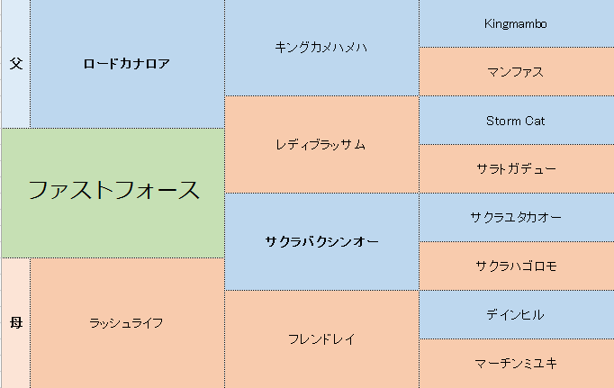 ファストフォースの三代血統表