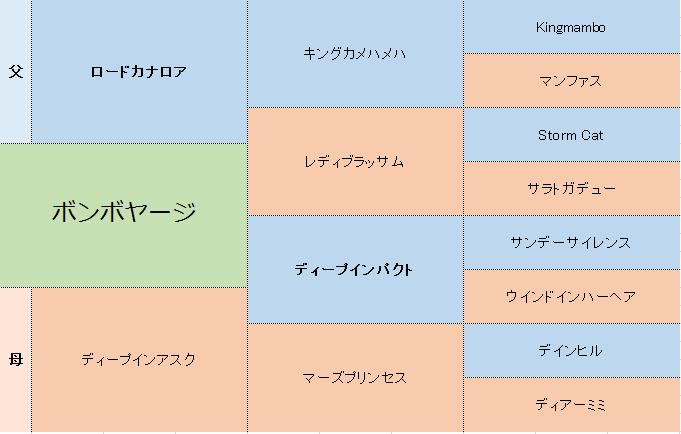 ボンボヤージの三代血統表