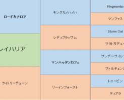 レイハリアの三代血統表