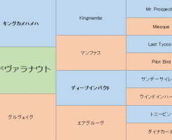 アンドヴァラナウトの三代血統表