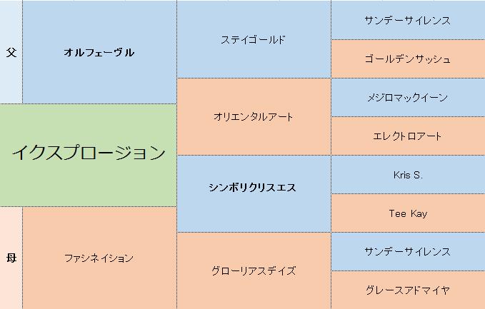 イクスプロージョンの三代血統表