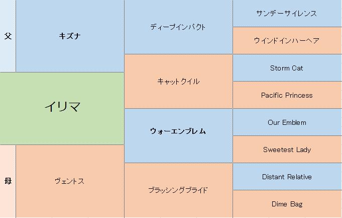 イリマの三代血統表