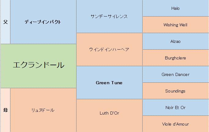 エクランドールの三代血統表