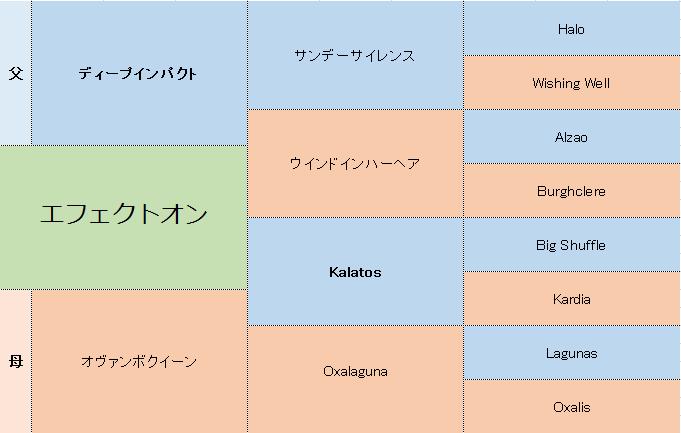 エフェクトオンの三代血統表