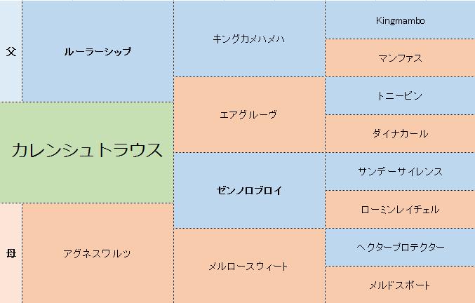 カレンシュトラウスの三代血統表