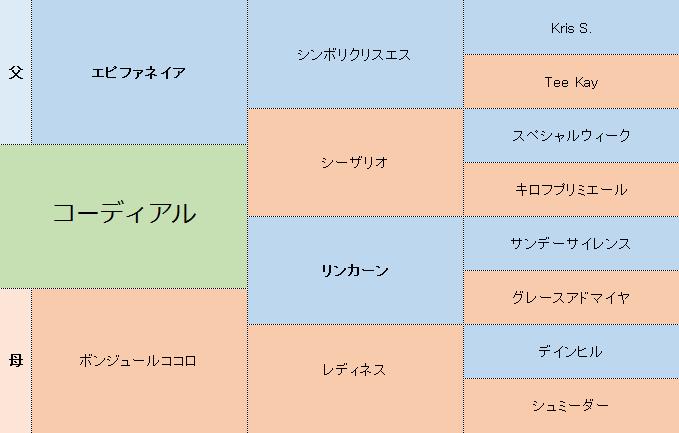 コーディアルの三代血統表