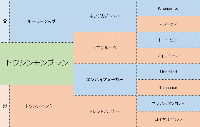 トウシンモンブランの三代血統表