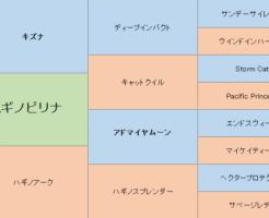 ハギノピリナの三代血統表