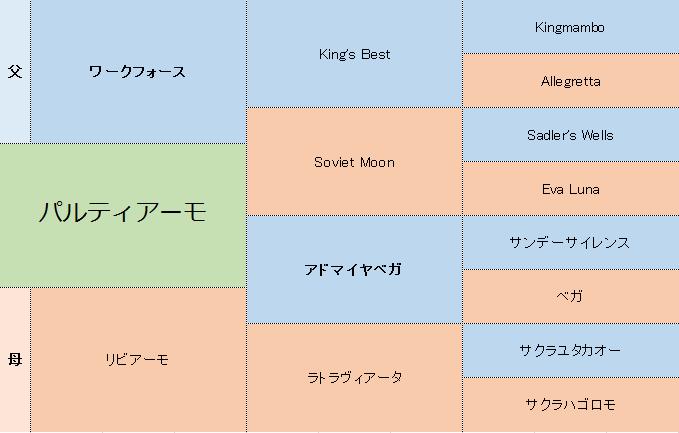 パルティアーモの三代血統表