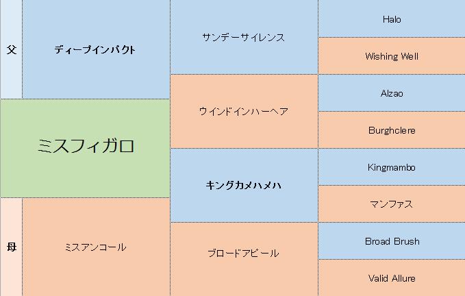 ミスフィガロの三代血統表